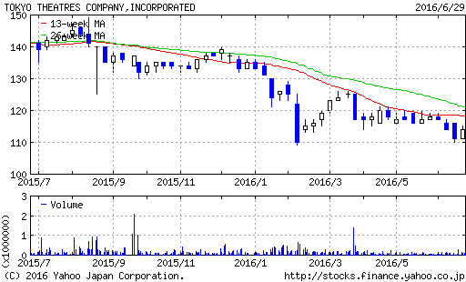 chart.yahoo.co