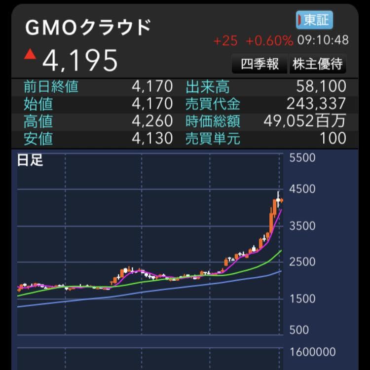 利確するための一歩。<br/>GMOクラウド(株)を100株買付けました!!