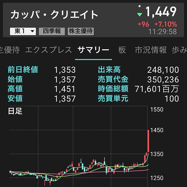 カッパ・クリエイト当期黒字転換で高騰!!