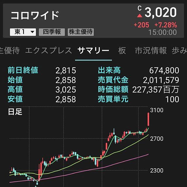 黒字転換!!コロワイド決算が良く高騰!!