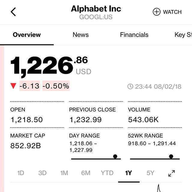 【米国株🇺🇸】日頃から大変お世話になってるGoogleさんを成り行きで1株購入!!