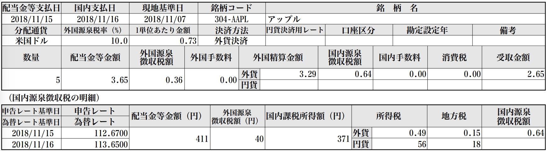 【米国株🇺🇸】APPL アップルより配当金2.65米ドル入金されました❣️