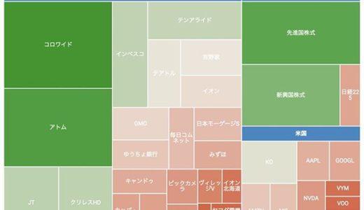 【ポートフォリオ】Googleスプレッドシートで評価額をツリーマップでグラフ化で定点観測2020年版